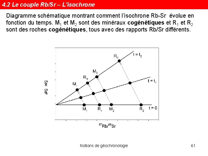 4. 2 Le couple Rb/Sr – L'isochrone Diagramme schématique montrant comment l'isochrone Rb-Sr évolue