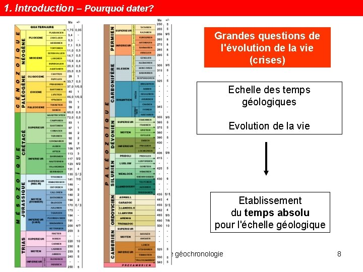 1. Introduction – Pourquoi dater? Grandes questions de l'évolution de la vie (crises) Echelle