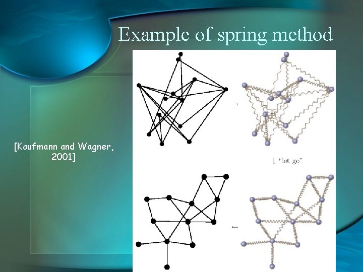 """Example of spring method [Kaufmann and Wagner, 2001] """"let go"""""""