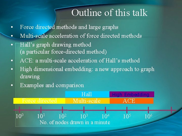 Outline of this talk • • • Force directed methods and large graphs Multi-scale