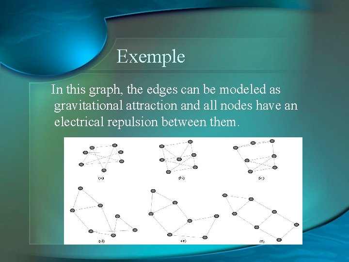 Exemple In this graph, the edges can be modeled as gravitational attraction and all