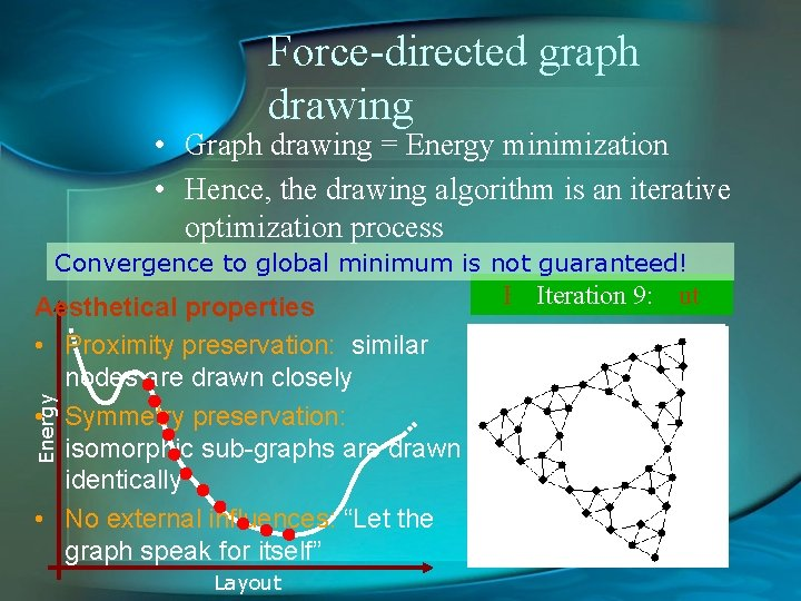 Force-directed graph drawing • Graph drawing = Energy minimization • Hence, the drawing algorithm