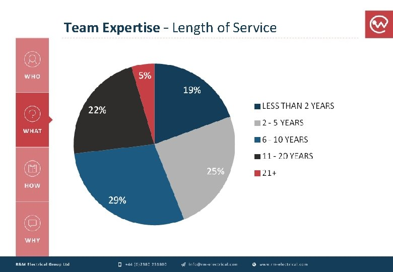 Team Expertise – Length of Service