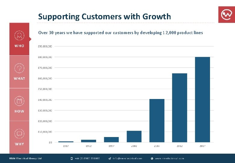 Supporting Customers with Growth Over 30 years we have supported our customers by developing