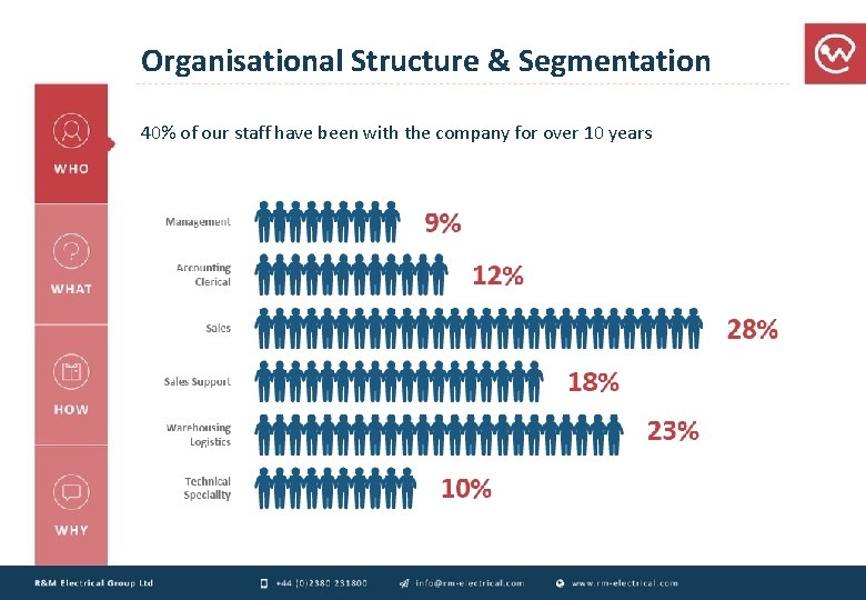 Organisational Structure & Segmentation 40% of our staff have been with the company for