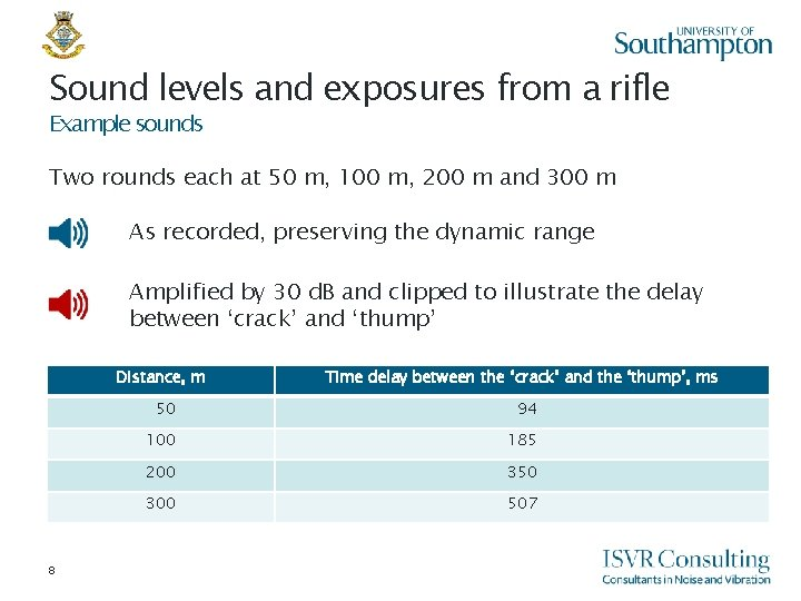 Sound levels and exposures from a rifle Example sounds Two rounds each at 50