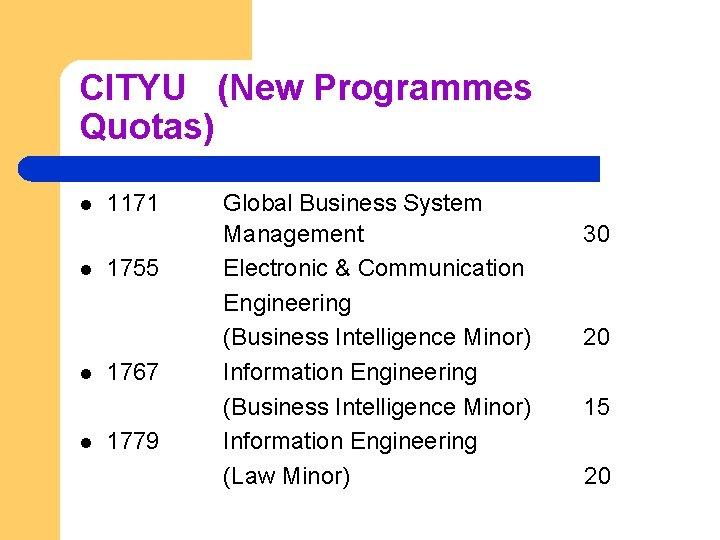 CITYU (New Programmes Quotas) l l 1171 1755 1767 1779 Global Business System Management
