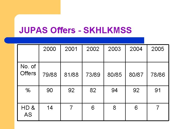 JUPAS Offers - SKHLKMSS 2000 2001 2002 2003 2004 2005 No. of Offers 79/88