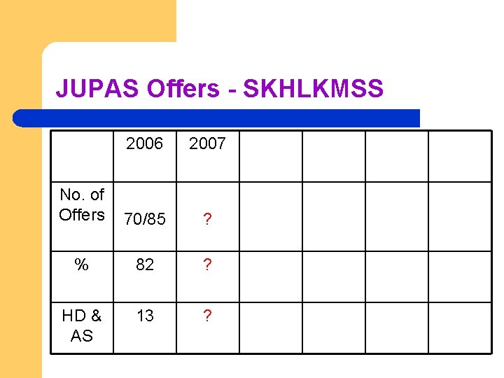 JUPAS Offers - SKHLKMSS 2006 2007 No. of Offers 70/85 ? % 82 ?
