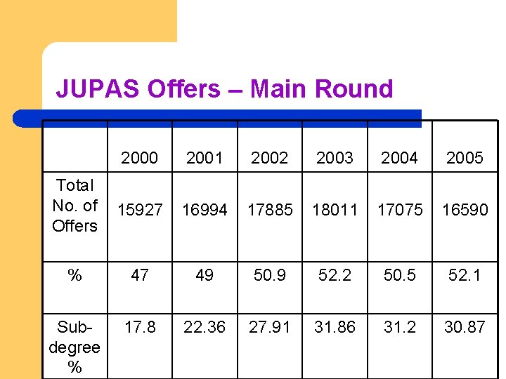 JUPAS Offers – Main Round 2000 2001 2002 2003 2004 2005 Total No. of