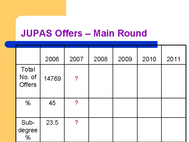 JUPAS Offers – Main Round 2006 2007 Total No. of Offers 14769 ? %