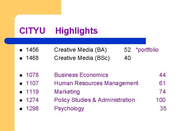 CITYU l l l l Highlights 1456 1468 Creative Media (BA) Creative Media (BSc)