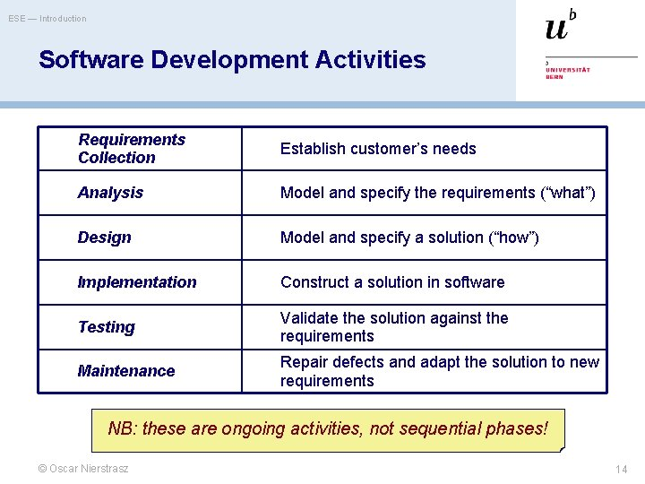 ESE — Introduction Software Development Activities Requirements Collection Establish customer's needs Analysis Model and