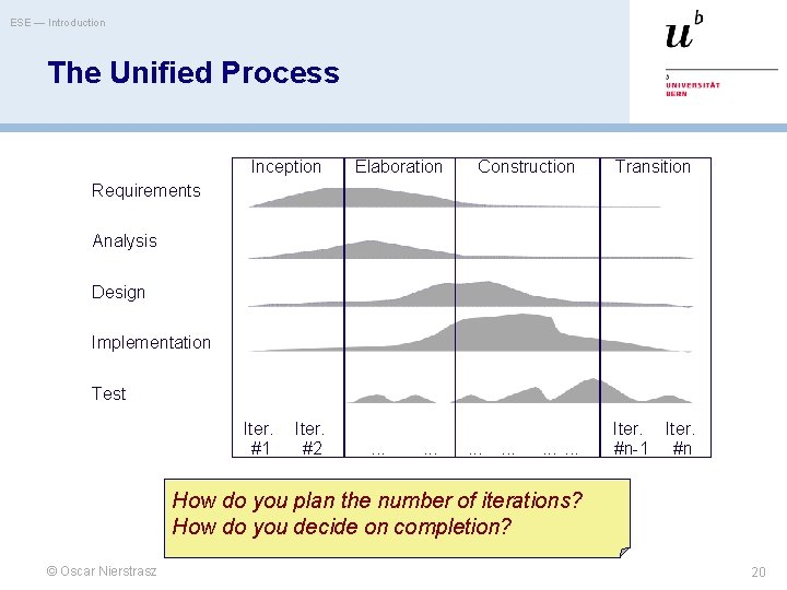 ESE — Introduction The Unified Process Inception Elaboration Construction Transition Requirements Analysis Design Implementation