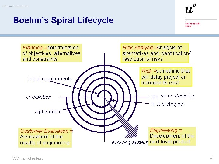 ESE — Introduction Boehm's Spiral Lifecycle Planning = determination of objectives, alternatives and constraints