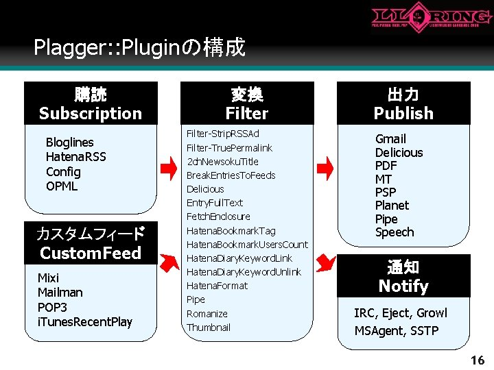 Plagger: : Pluginの構成 購読 Subscription Bloglines Hatena. RSS Config OPML カスタムフィード Custom. Feed Mixi