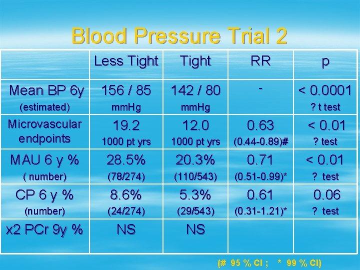 Blood Pressure Trial 2 Less Tight RR p Mean BP 6 y 156 /
