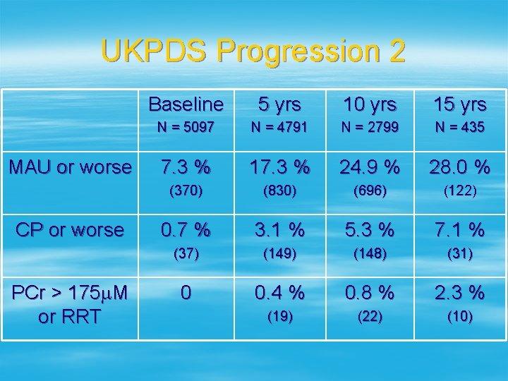 UKPDS Progression 2 MAU or worse CP or worse PCr > 175 m. M