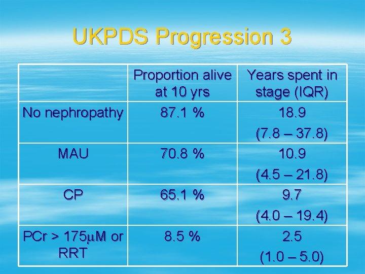 UKPDS Progression 3 Proportion alive at 10 yrs No nephropathy 87. 1 % MAU