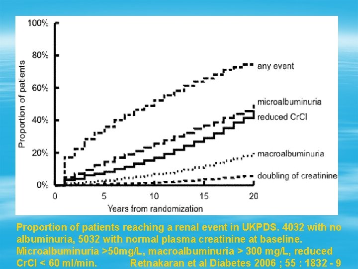 Proportion of patients reaching a renal event in UKPDS. 4032 with no albuminuria, 5032