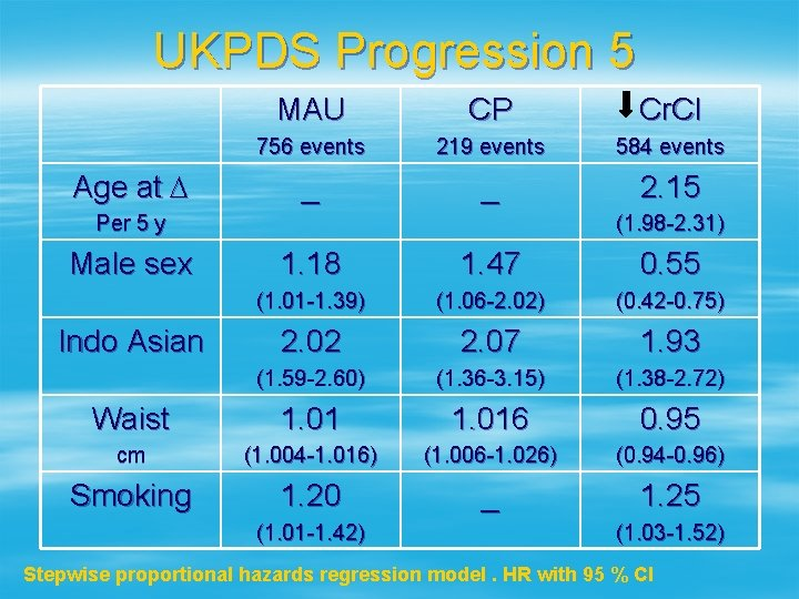 UKPDS Progression 5 Age at D MAU CP Cr. Cl 756 events 219 events