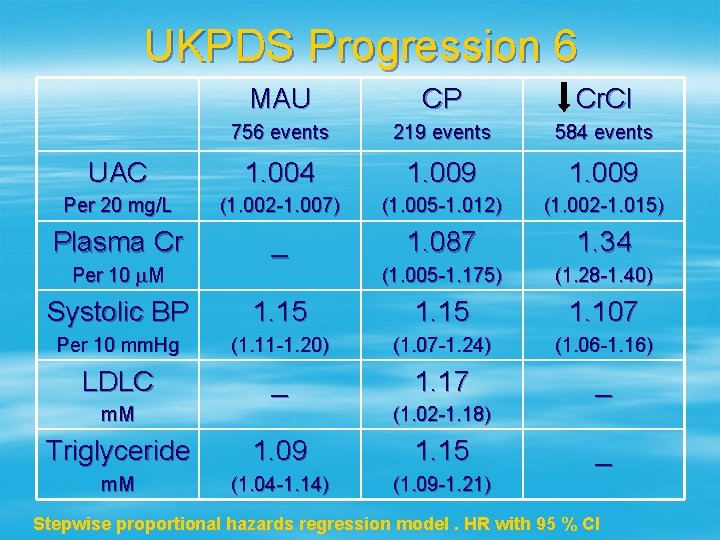 UKPDS Progression 6 MAU CP Cr. Cl 756 events 219 events 584 events UAC