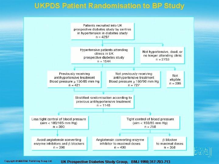 UKPDS Patient Randomisation to BP Study Copyright © 1998 BMJ Publishing Group Ltd. UK
