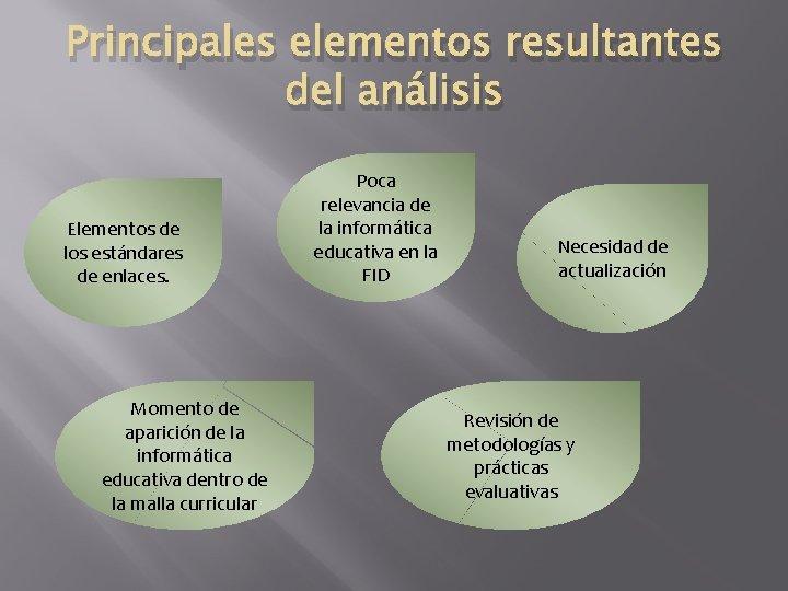 Principales elementos resultantes del análisis Elementos de los estándares de enlaces. Momento de aparición