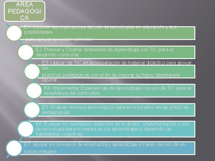 ÁREA PEDAGÓGI CA E 1: Conocer las implicancias del uso de tecnologías en educación