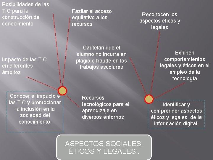 Posibilidades de las TIC para la construcción de conocimiento Impacto de las TIC en
