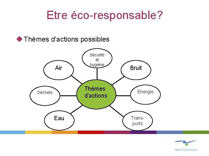 Etre éco-responsable? u Thèmes d'actions possibles Air Sécurité et hygiène Thèmes d'actions Déchets Eau