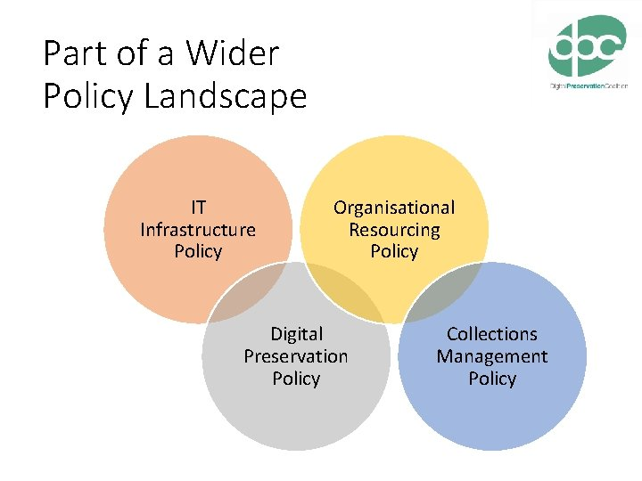 Part of a Wider Policy Landscape IT Infrastructure Policy Organisational Resourcing Policy Digital Preservation