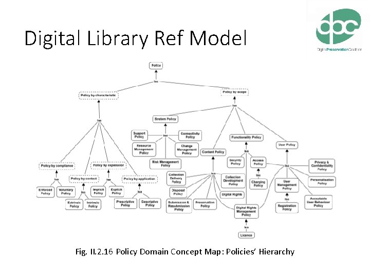 Digital Library Ref Model Fig. II. 2. 16 Policy Domain Concept Map: Policies' Hierarchy