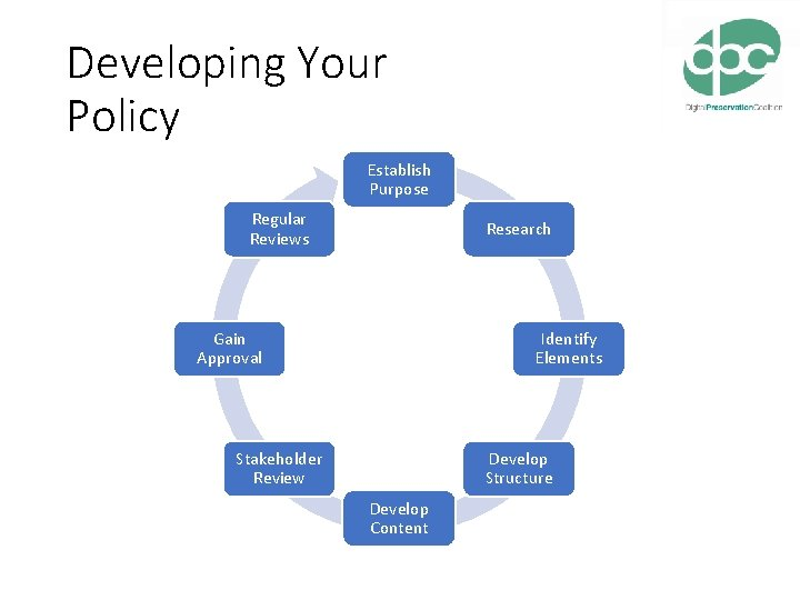 Developing Your Policy Establish Purpose Regular Reviews Research Gain Approval Identify Elements Stakeholder Review