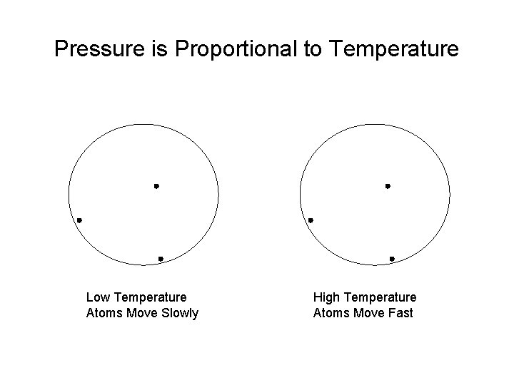 Pressure is Proportional to Temperature Low Temperature Atoms Move Slowly High Temperature Atoms Move