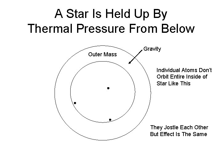 A Star Is Held Up By Thermal Pressure From Below Outer Mass Gravity Individual