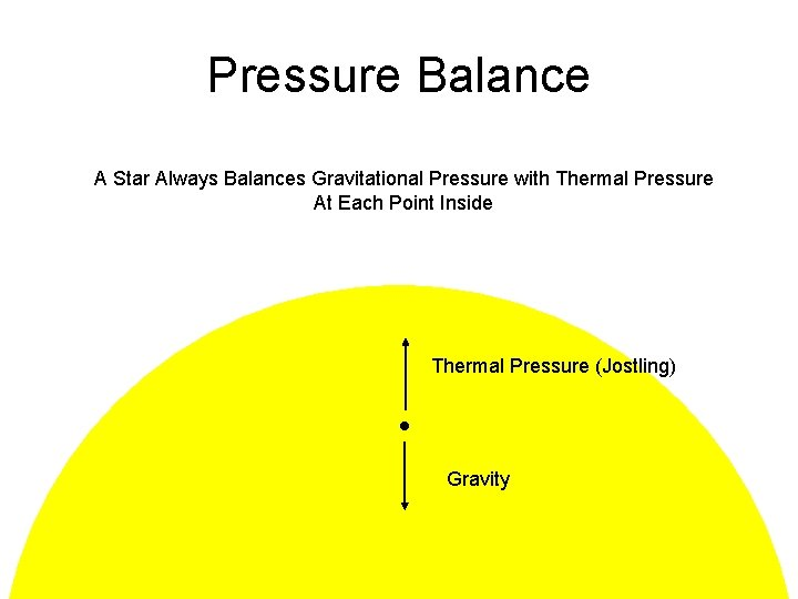 Pressure Balance A Star Always Balances Gravitational Pressure with Thermal Pressure At Each Point