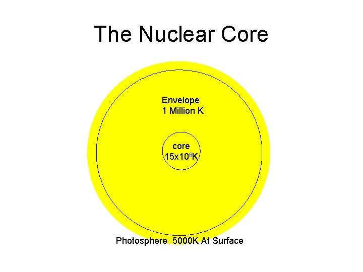 The Nuclear Core Envelope 1 Million K core 15 x 106 K Photosphere 5000