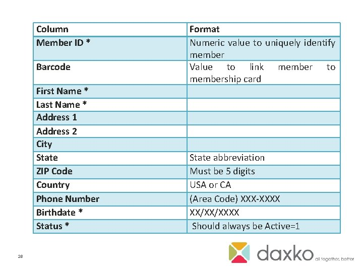 Column Member ID * Barcode First Name * Last Name * Address 1 Address