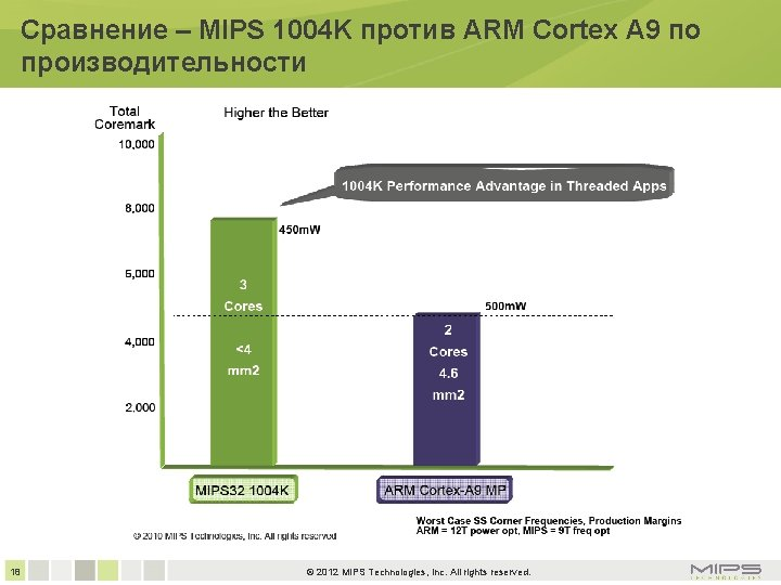 Сравнение – MIPS 1004 K против ARM Cortex A 9 по производительности 18 ©