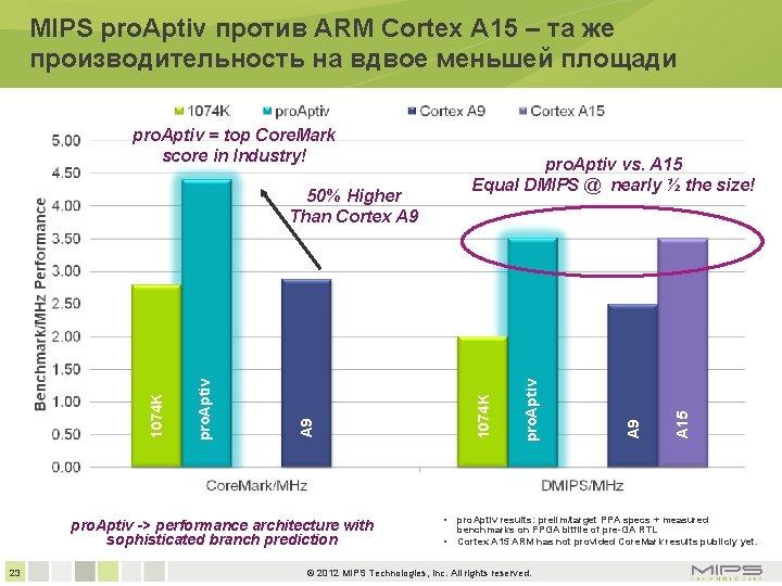 MIPS pro. Aptiv против ARM Cortex A 15 – та же производительность на вдвое