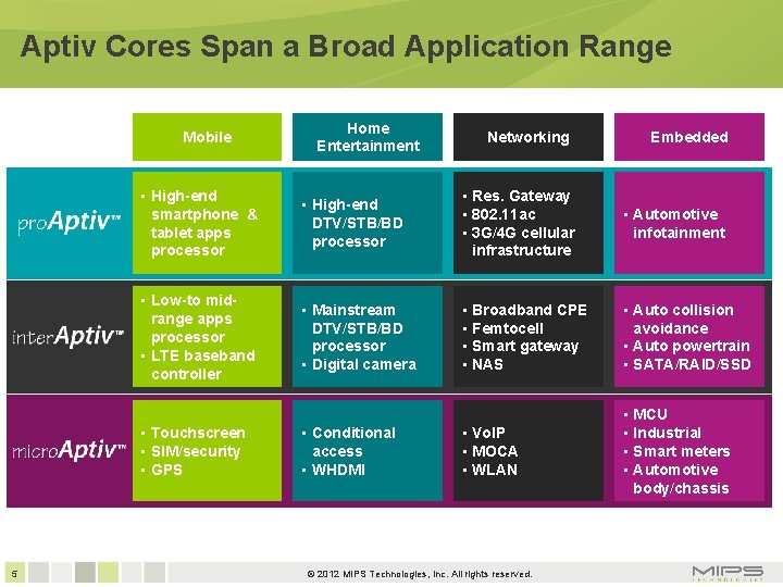 Aptiv Cores Span a Broad Application Range Mobile Networking Embedded • High-end smartphone &