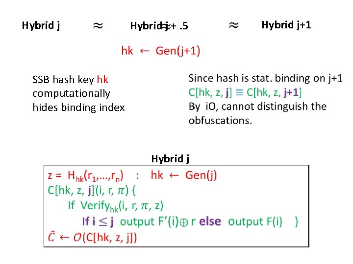 Hybrid j +. 5 SSB hash key hk computationally hides binding index Hybrid j+1