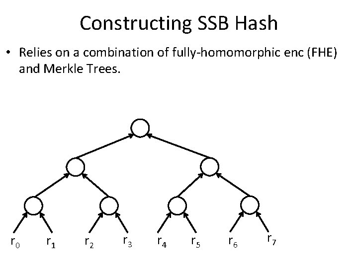 Constructing SSB Hash • Relies on a combination of fully-homomorphic enc (FHE) and Merkle