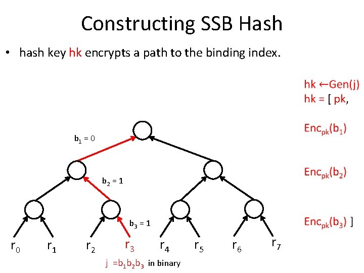 Constructing SSB Hash • hash key hk encrypts a path to the binding index.