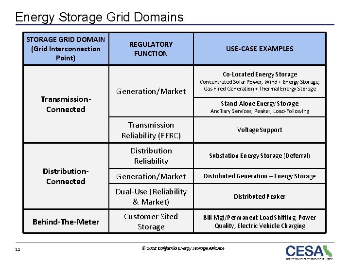 Energy Storage Grid Domains STORAGE GRID DOMAIN (Grid Interconnection Point) REGULATORY FUNCTION USE-CASE EXAMPLES