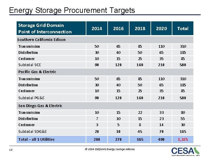 Energy Storage Procurement Targets Storage Grid Domain Point of Interconnection 2014 2016 2018 2020