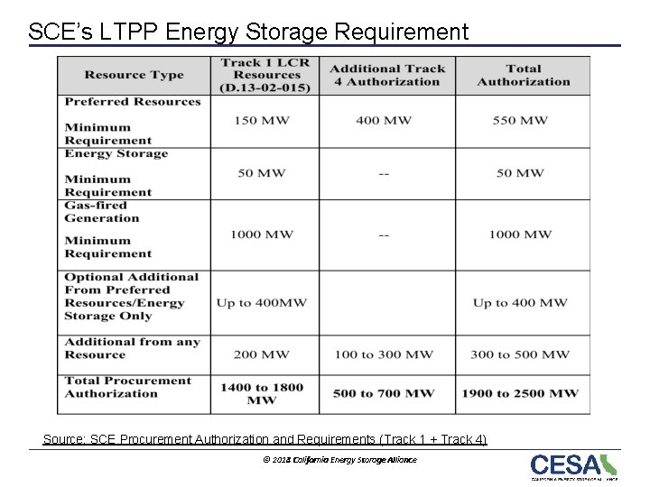 SCE's LTPP Energy Storage Requirement Source: SCE Procurement Authorization and Requirements (Track 1 +