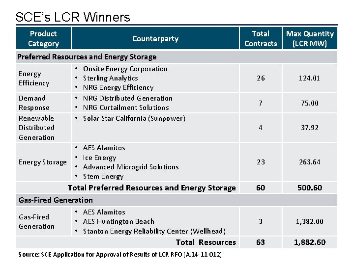 SCE's LCR Winners Product Category Counterparty Preferred Resources and Energy Storage • Onsite Energy