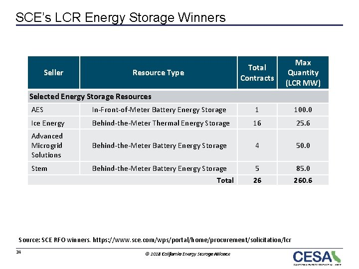 SCE's LCR Energy Storage Winners Seller Resource Type Total Contracts Max Quantity (LCR MW)
